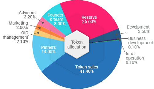 Token Sales: 41.4%, Company Reserve: 25.6%, Partners: 14%, Business Development : 0.1%, Founder & Team: 8%, Advisors: 3.2%, OIC Operation & Management: 2.1, Marketing: 2%, Development: 3.5%, Infra Operation : 0.1%